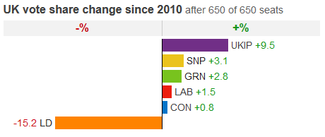 vote share change since 2010 after all seats declare
